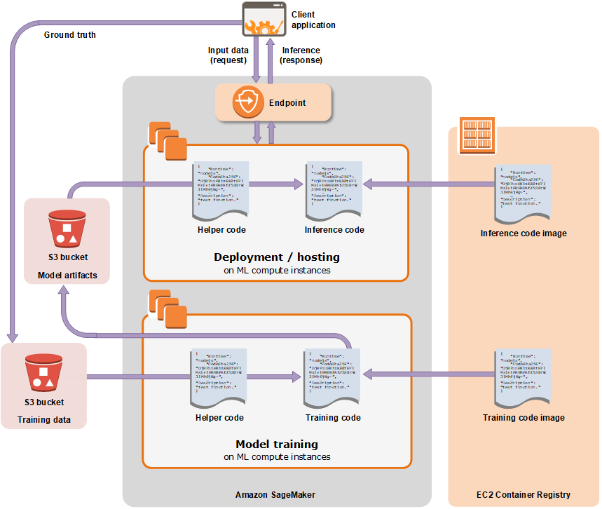 How to Train and Deploy a Simple Machine Learning Model using Amazon SageMaker 4