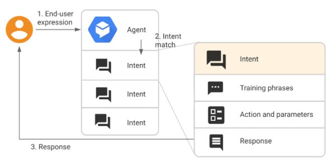 Building Your Custom Chatbot Using Google Dialogflow 3